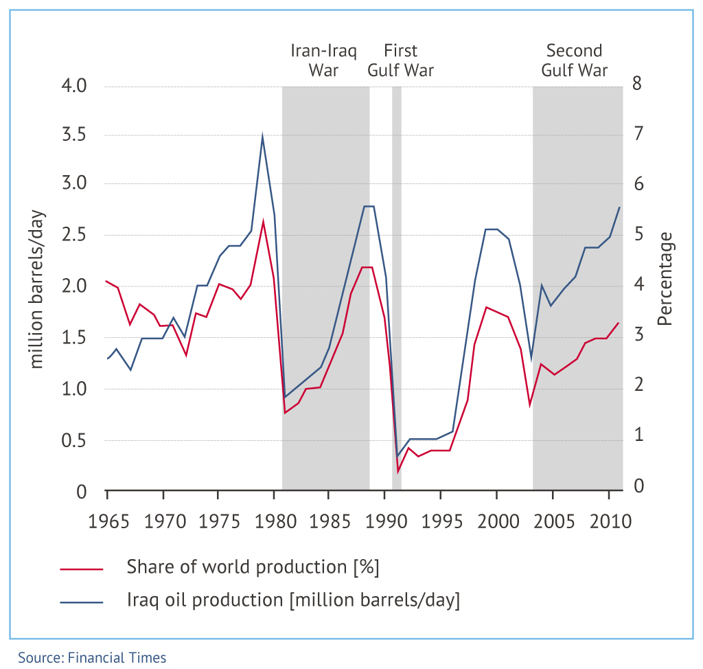 Iraq's oil production since 1965