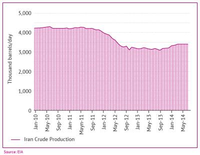 Figure 2. Iran crude production since January 2010. Source: EIA.