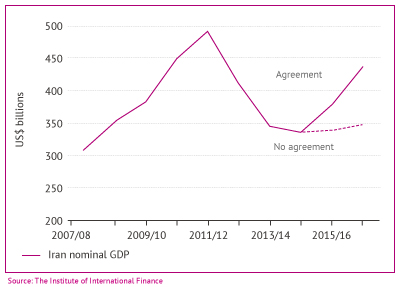 Figure 3. Nominal GDP Trajectories with 'Agreement' versus 'No Agreement'. Source: The Institute of International Finance.