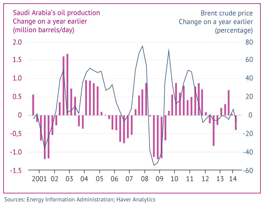 Response of Saudi production to price environment.