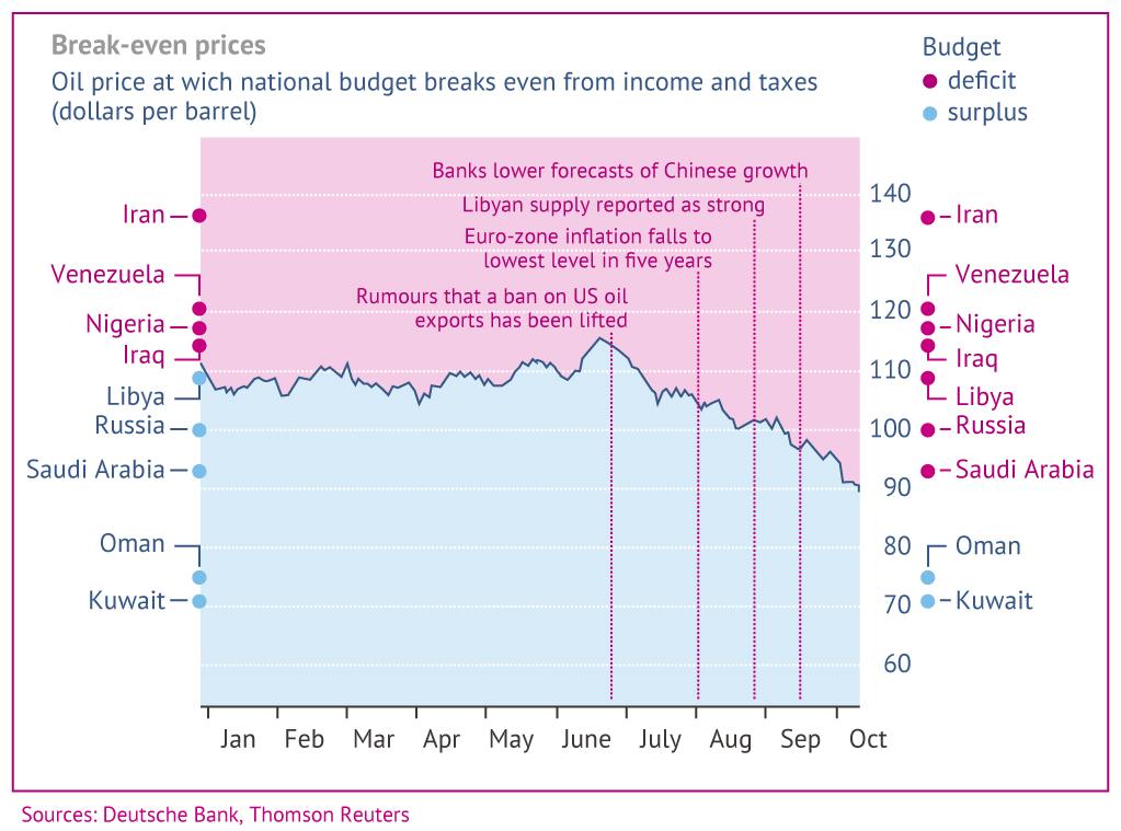Break-even oil prices for major OPEC and non-OPEC producers