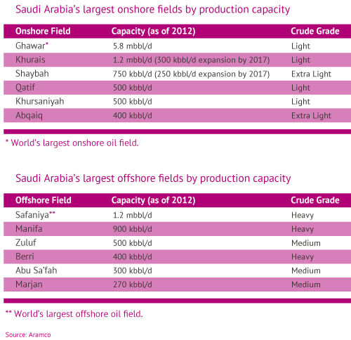 Saudi Arabia's largest onshore fields by production capacity