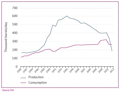 Syria energy oil production and consumption
