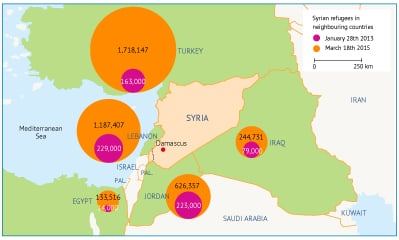 Syria energy movement of refugees