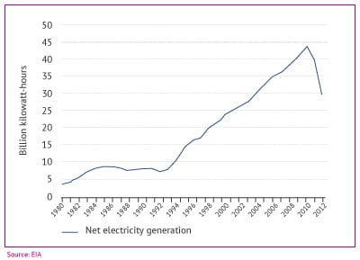 Syria energy electricity generation