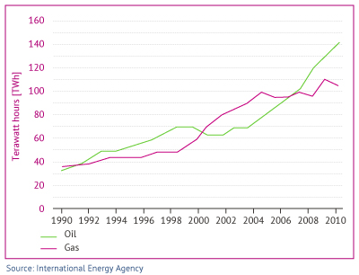 Figure 10. Saudi electricity is produced using ever-growing shares of oil, including products such as diesel, and natural gas.