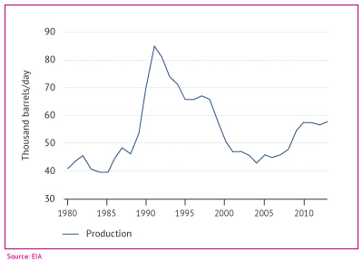 Turkey oil production since 1980