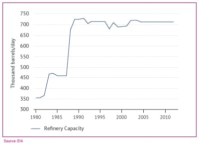 Turkish refinery capacity since 1980