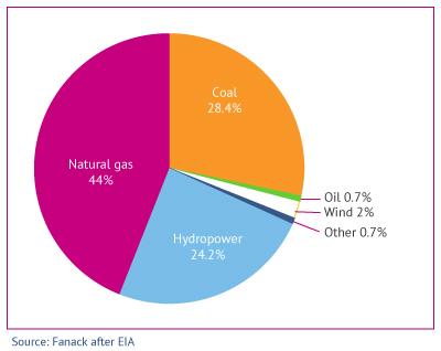 Turkey electricity generation by fuel