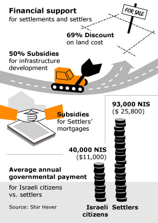 Israeli settlements economic benefits
