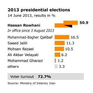 ايران انتخابات رئاسة
