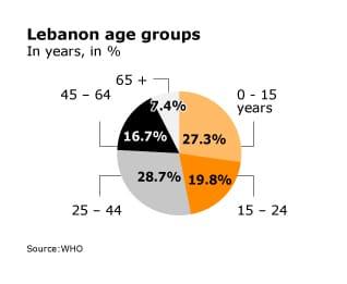Lebanon_agegroups1_02