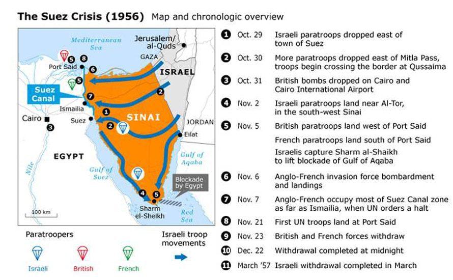 The Suez Crisis (1956)
