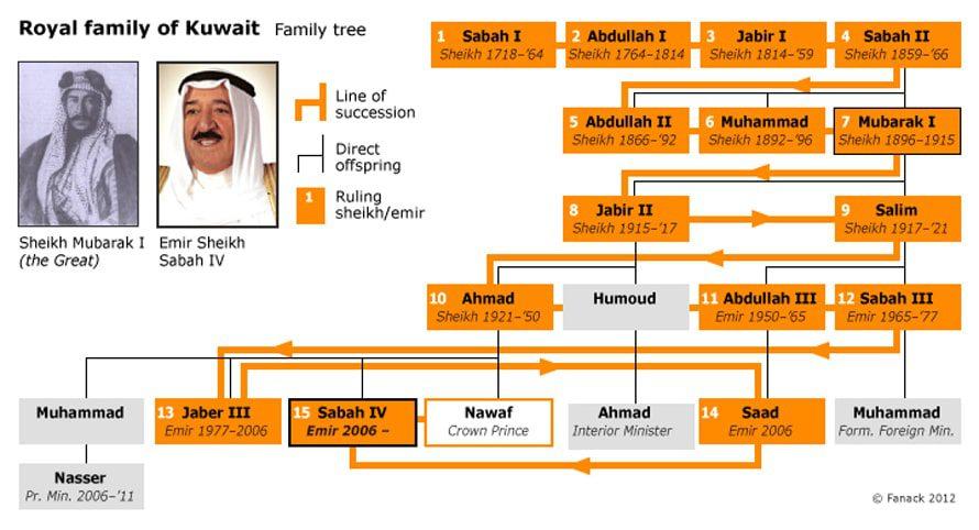 governance kuwait - royal family