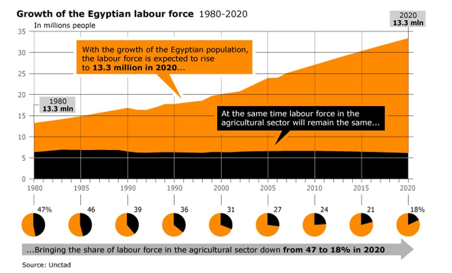 Economy Egypt - Growth of the Egyptian labour force