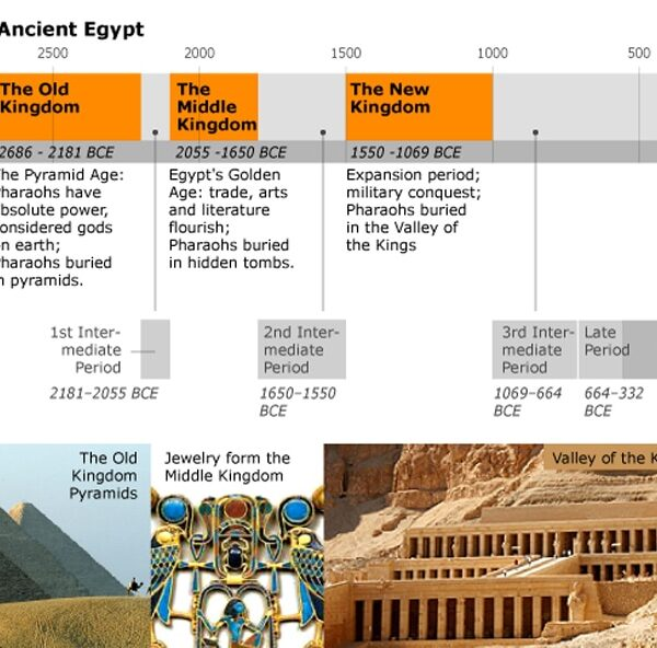 antiquity-antiquity-egypt_ancient_timeline_001