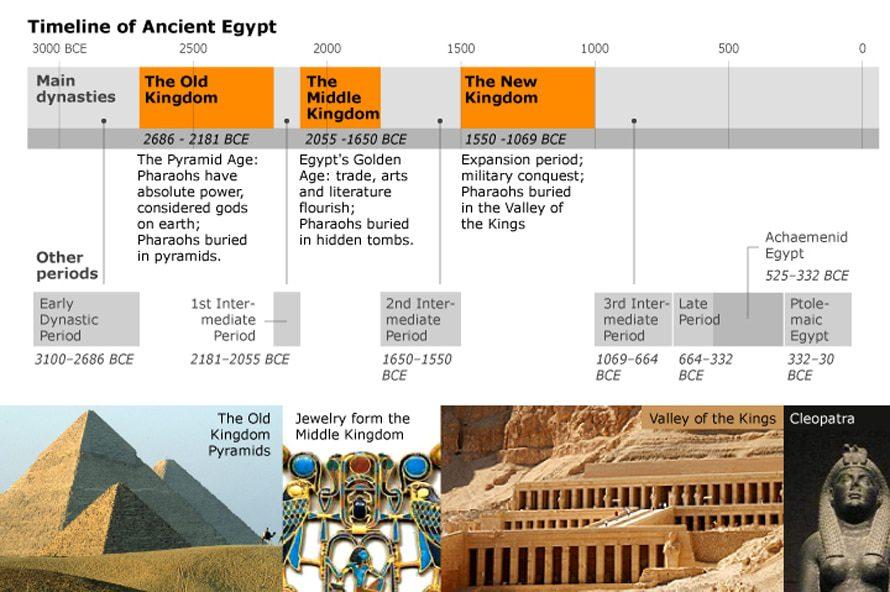 مصر الفراعنة تاريخ