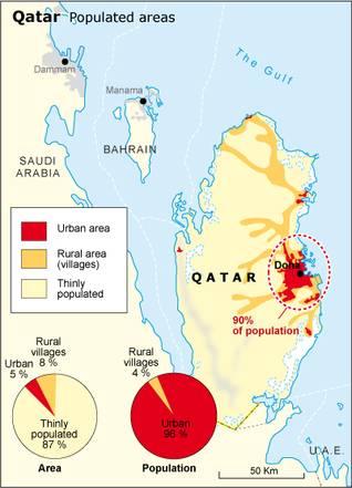 قطر السكان