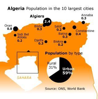 الجزائرالسكان