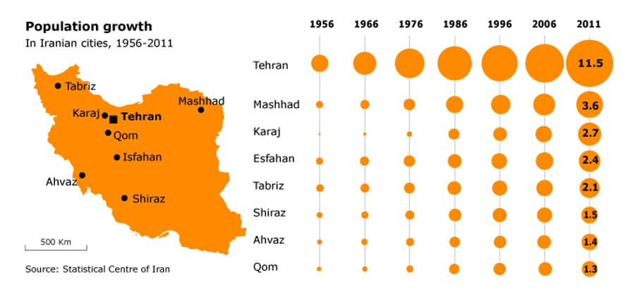 Population Iran - Population growth in Iranian cities