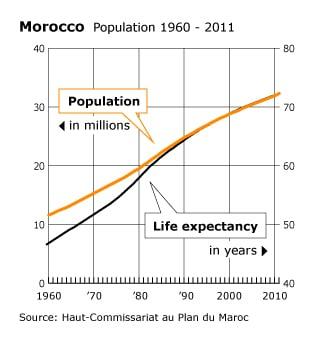 السكان المغرب