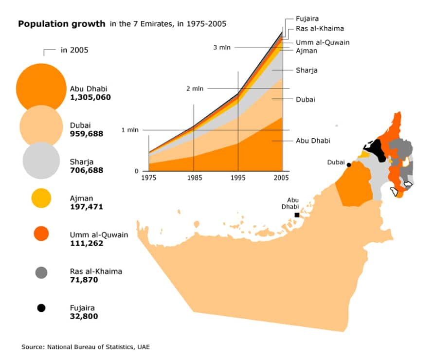 Population UAE - Population Growth 1975 2005