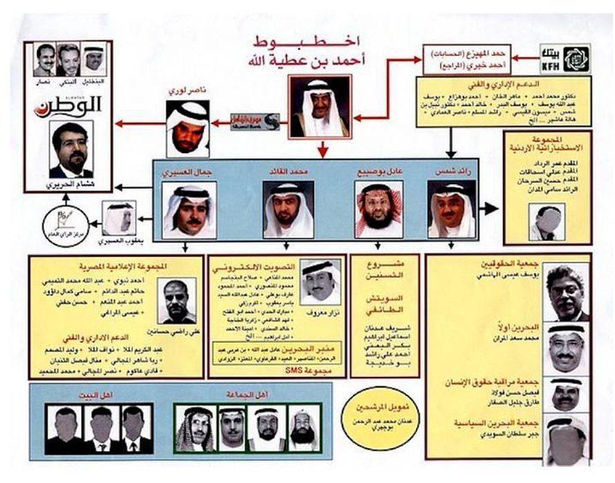 المصدر: Bahrainrights.org - البحرين الحكم