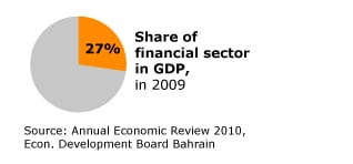 banking-and-finance_RTEmagicC_Bahrain_economy