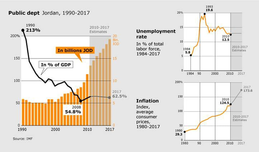 Economy Jordan - Public debt 1990-2017