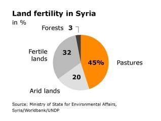 Geography Syria - Fanack