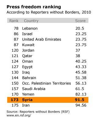 سوريا صحافة