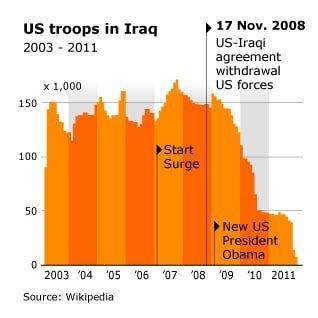 العراق الغزو الامريكي