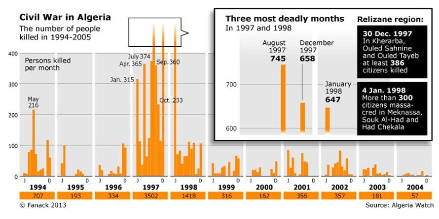 الجزائر حرب أهلية ضحايا عنف ارهاب