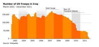 civil war in iraq US troops