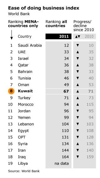 economy kuwait - worldbank bussiness