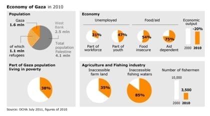 غزة: الأثر الاقتصادي