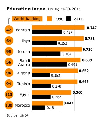 infographic on education index in Libya