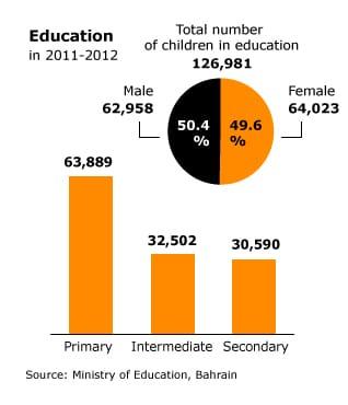 التعليم في البحرين