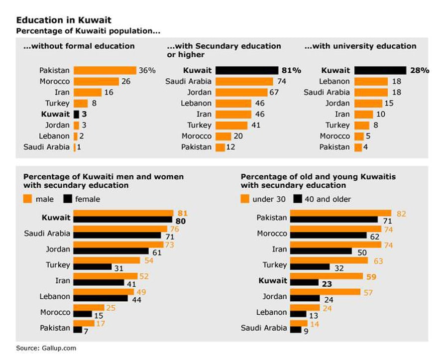 infographic on education in Kuwait