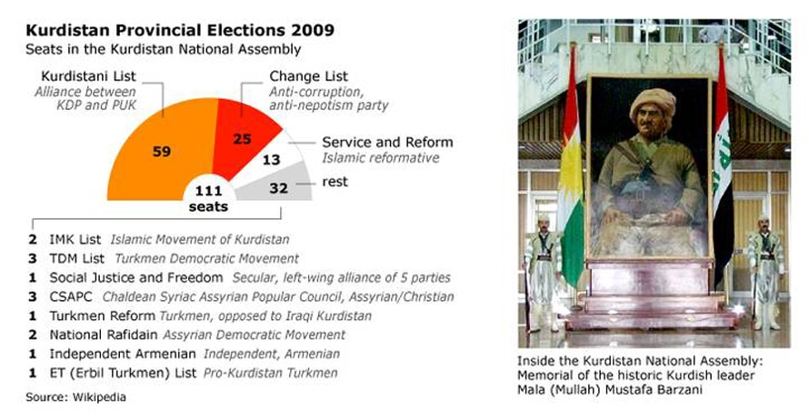 Kurdish Provincial Election in 2009