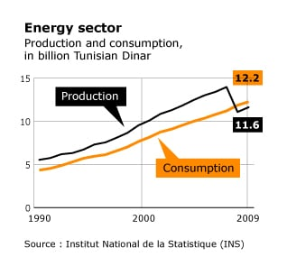 Economy Tunisia - energy sector