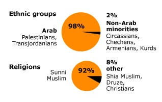 Population Jordan - Ethnic groups