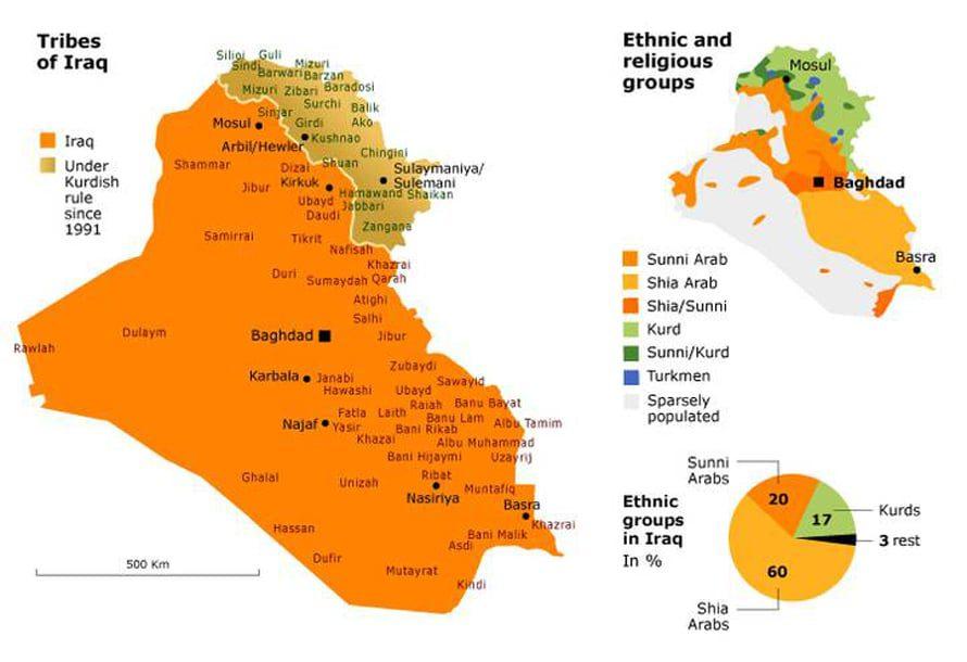 قبائل العراق, التوزع العرقي و الديني
