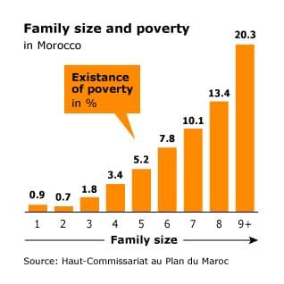 بنية الأسرة في المغرب