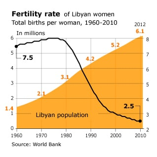 infographic on fertility rate in Libya