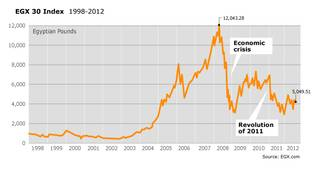 Economy Egypt - EGX Index 1998-2012