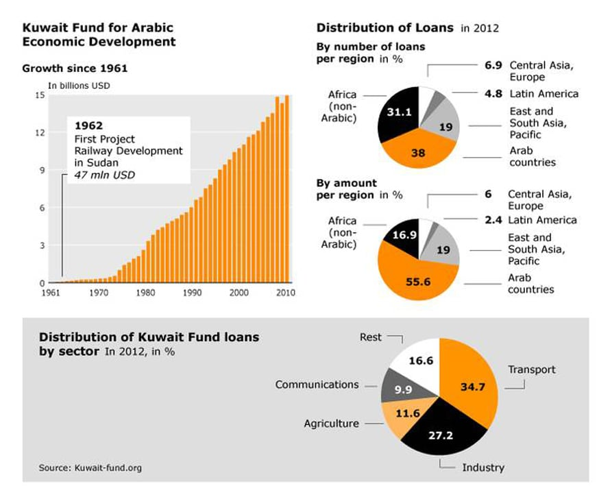 economy kuwait - foreign-aid