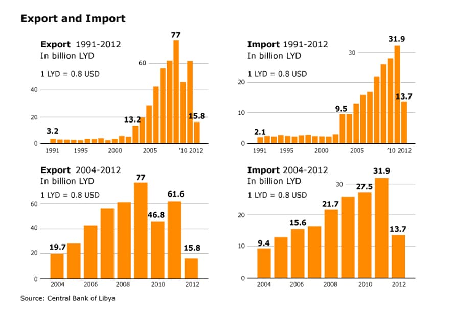 Libya Economy - foreign trade export import
