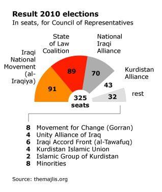 العراق انتخايات