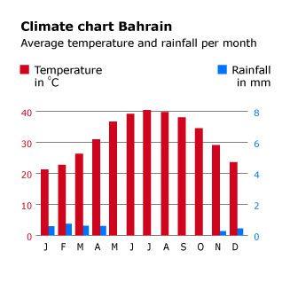 البحرين الجغرافية - geography and climate chart bahrain